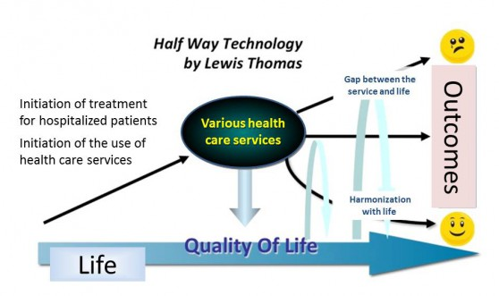 Figure 2: Towards health care in harmony with daily life