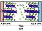 排熱を電気に変換して蓄えるコイン型電池セル-~イオン二次電池活物質の新たな応用~