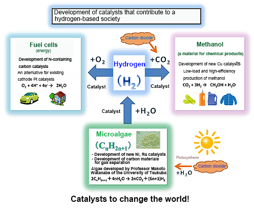 Figure 1. Concept of research on catalysts that contribute to a hydrogen-based society