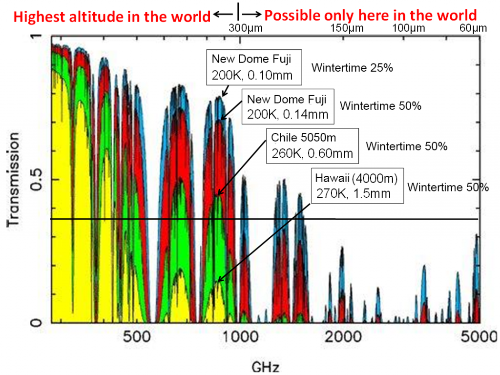 Fig. 3: Atmospheric transmissivity calculated at Antarctica (New Dome Fuji station), Chile and Hawaii. Terahertz waves (1000 GHz or more) can reach the ground without absorption by ambient air only on Antarctica.