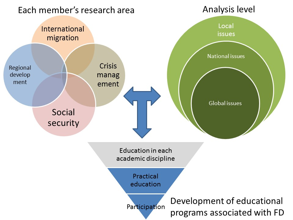 "Figure 1: Conceptual diagram of the research unit: ""International Public Policy Research"""