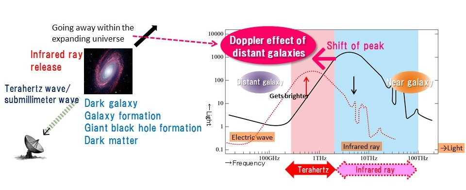 Fig. 2: Distant galaxies are brighter when observed with terahertz waves because of the Doppler effect.