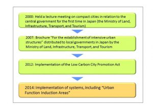 Figure 3: History of compact city policies in Japan