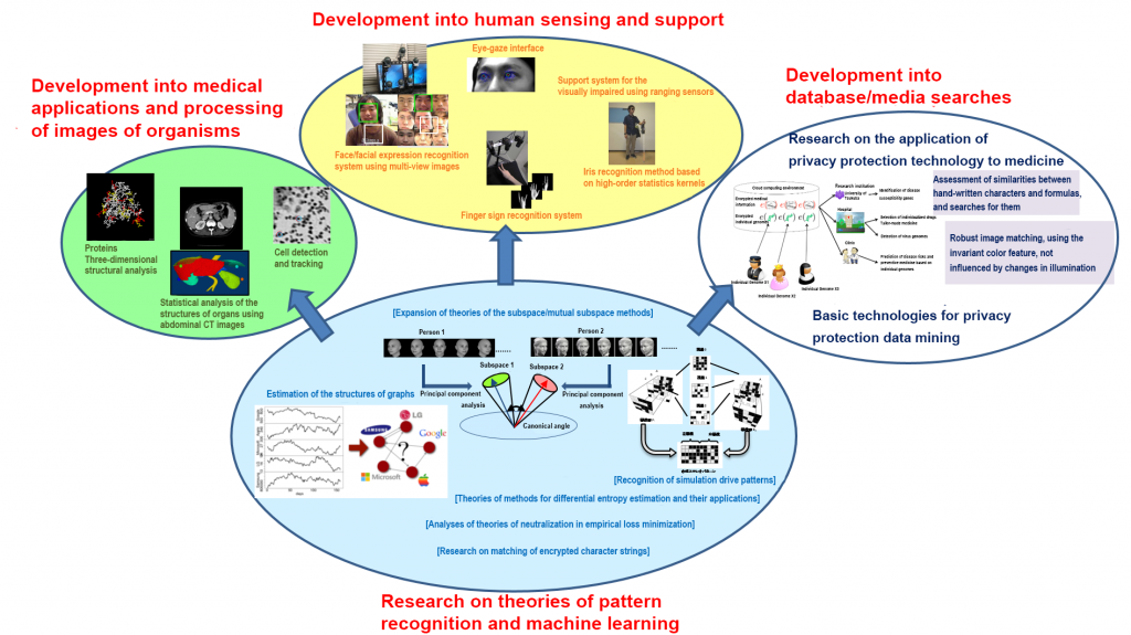 Figure 2: Fields of research conducted by the research unit