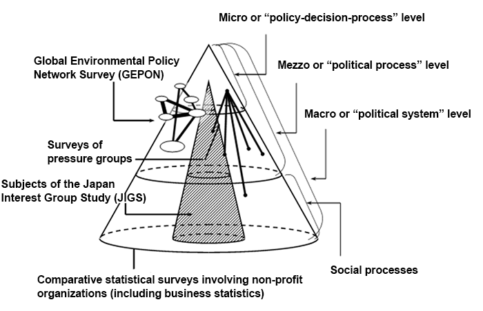 Figure 1: Diagram of surveys related to international comparative research on Japan