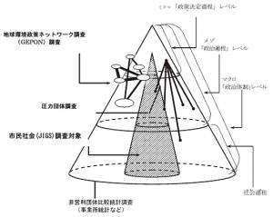 図1:国際比較日本研究の関連調査図