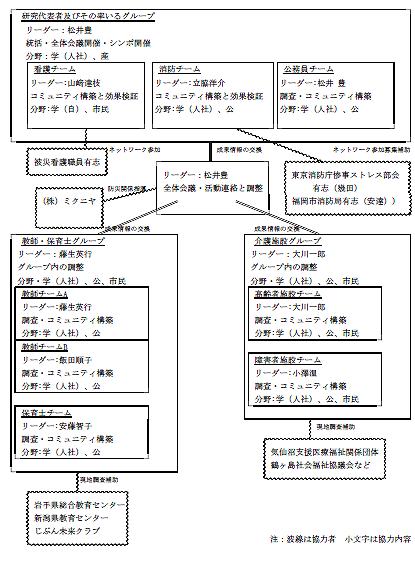 図2:リサーチユニットの体制図