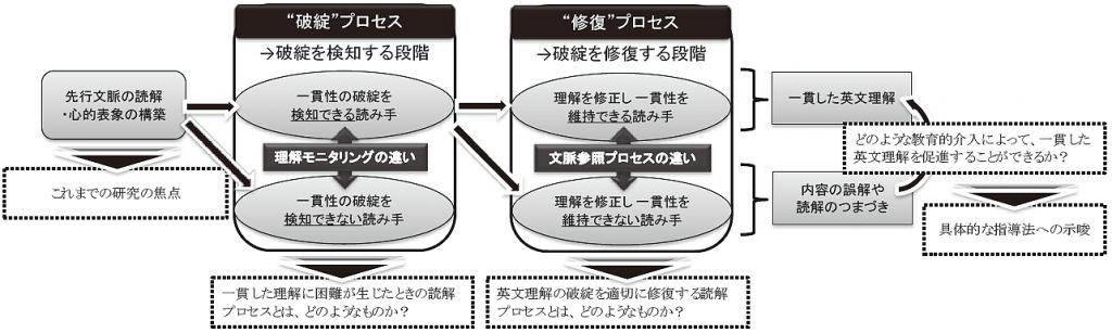 図1:英語教育学:理論と実践の統合の概念図