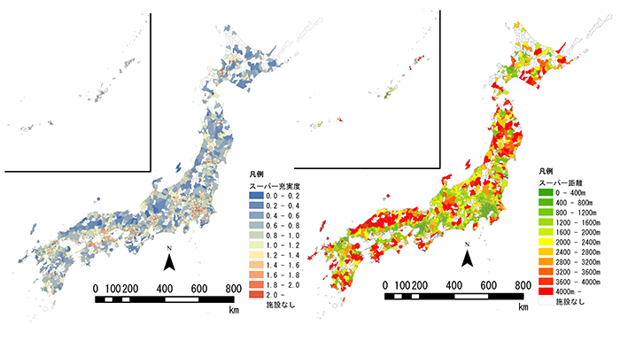 Figure 1: Accessibility and mean distances of supermarkets throughout Japan
