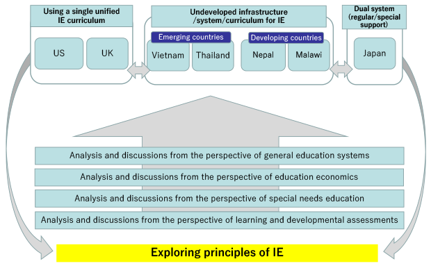Figure 1: Pursuit of high principles of IE