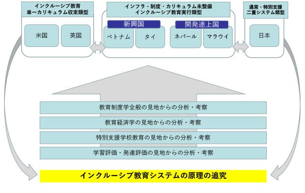 図1:インクルーシブ教育原理の追求