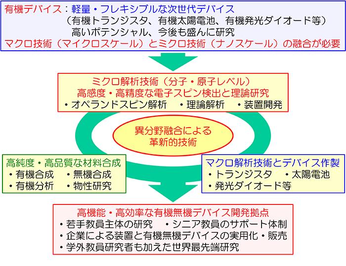図1:有機無機デバイス開発拠点形成の概念図