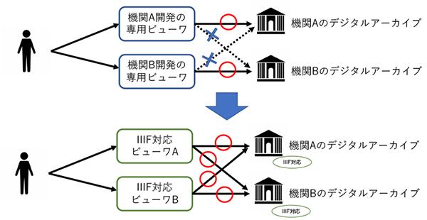 図1:従来のビューワとIIIF対応ビューワの相関図