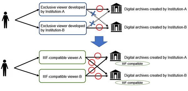 Figure 1: Correlation diagram between conventional and IIIF-compatible viewers
