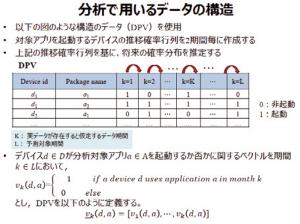 図2:ダウンロード数予測に用いるデータの構造