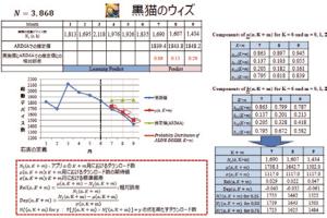 図3:開発中のアルゴリズムによるダウンロード数予測の例 ARIMA モデルよりも精度の高い予測が可能