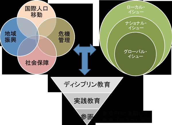 図1:リサーチユニット「国際公共政策研究」概念図