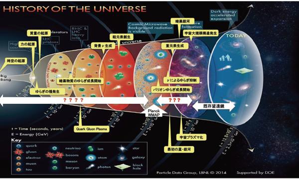 図1:宇宙史。横軸が時間軸、縦軸が空間軸で、ビッグバン宇宙の膨張とともに、相が変わっていくことを示す。