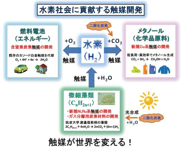 図1:水素社会に貢献する触媒研究の概念