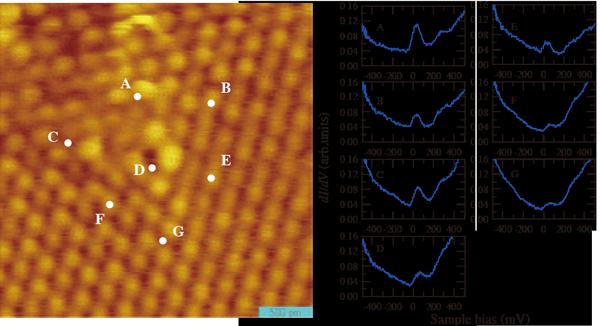 図2: N 含有グラフェンのSTM 像とSTS スペクトル(STM: 走査トン ネル顕微鏡、STS:走査トンネル分光法)