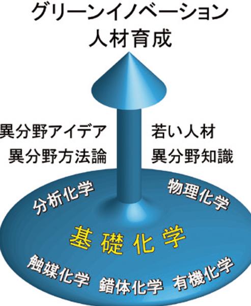 図1:ユニットのコンセプト