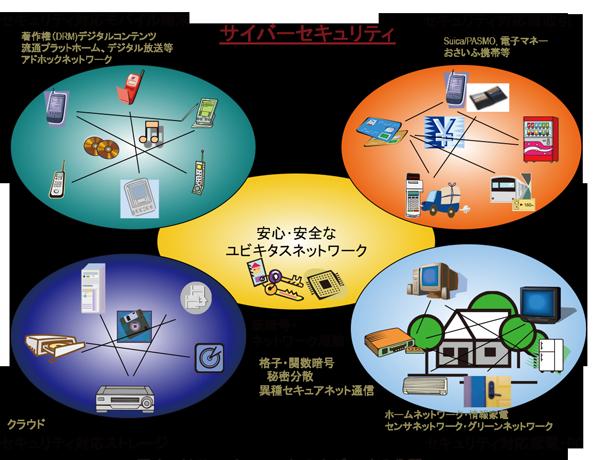 図1:リサーチユニットのカバーする分野