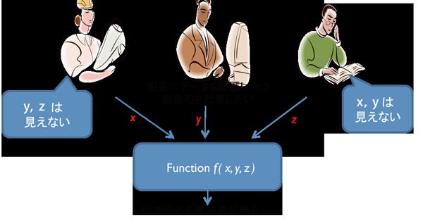図2:データ分散処理技術