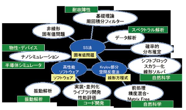 図1:リサーチユニットで取り組む研究テーマとその広がり