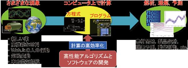 図2:リサーチユニットの研究の位置づけ