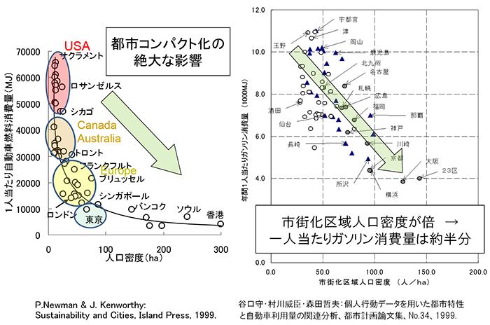 図1:人口密度が高いほど自動車燃料消費量は下がる