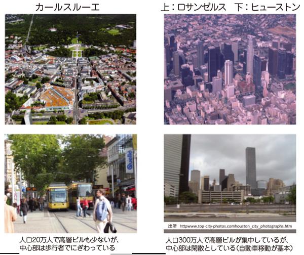 図2:コンパクト化とは単なる高層化ではなく、自動車燃料消費 量を下げ中心部ににぎわいを生む都市構造を形成すること