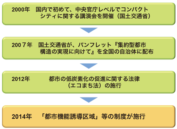図3:日本におけるコンパクトシティ政策の流れ