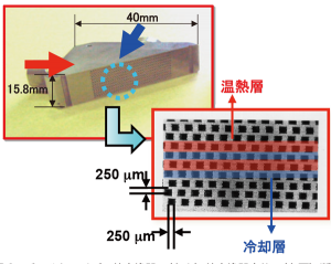 図2:手のひらサイズの熱交換器:(左上)熱交換器本体、(右下)断面図