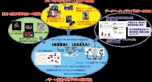 図2:リサーチユニットの研究分野