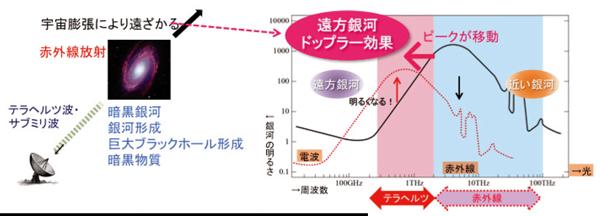 図2:ドップラー効果のため、遠方銀河はテラヘルツ波で明るく観測される。