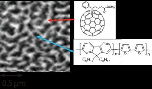 図3:有機薄膜太陽電池の分子構造